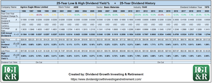 AEM - Agnico Eagle Mines Ltd Lowest & Highest Dividend Yield 25-Year Dividend History 1996-2020