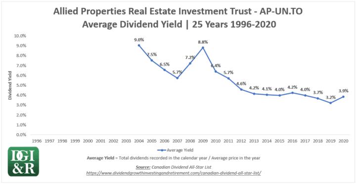 AP.UN - Allied Properties REIT Average Dividend Yield 25-Year Chart 1996-2020