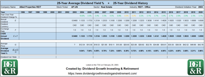 AP.UN - Allied Properties REIT Average Dividend Yield 25-Year History Table 1996-2020