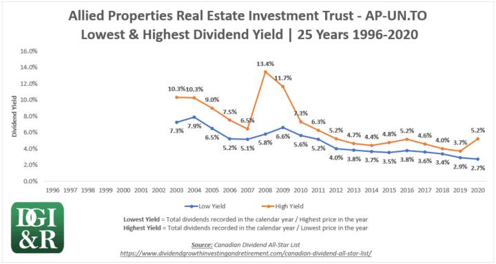 AP.UN - Allied Properties REIT Lowest & Highest Dividend Yield 25-Year Chart 1996-2020