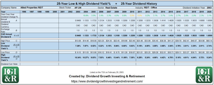 AP.UN - Allied Properties REIT Lowest & Highest Dividend Yield 25-Year History 1996-2020