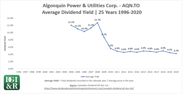 AQN - Algonquin Power & Utilities Corp. Average Dividend Yield 25-Year Dividend Chart 1996-2020