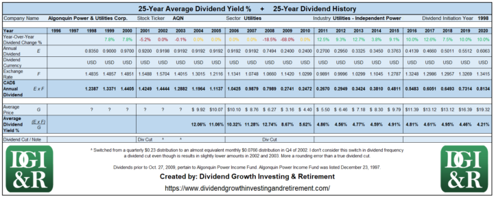 AQN - Algonquin Power & Utilities Corp. Average Dividend Yield 25-Year Dividend History 1996-2020