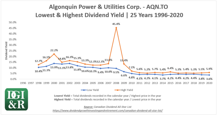 AQN - Algonquin Power & Utilities Corp. Lowest & Highest Dividend Yield 25-Year Chart 1996-2020