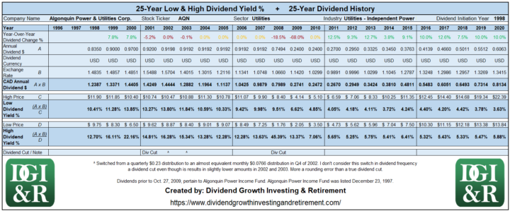 AQN - Algonquin Power & Utilities Corp. Lowest & Highest Dividend Yield 25-Year Dividend History 1996-2020