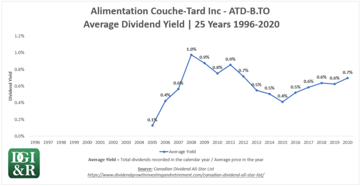 ATD.B - Alimentation Couche-Tard Inc Average Dividend Yield 25-Year Chart 1996-2020