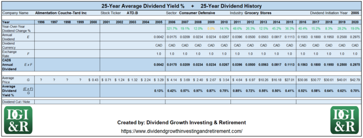 ATD.B - Alimentation Couche-Tard Inc Average Dividend Yield 25-Year History Table 1996-2020