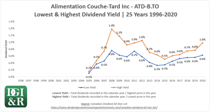 ATD.B - Alimentation Couche-Tard Inc Lowest & Highest Dividend Yield 25-Year Chart 1996-2020