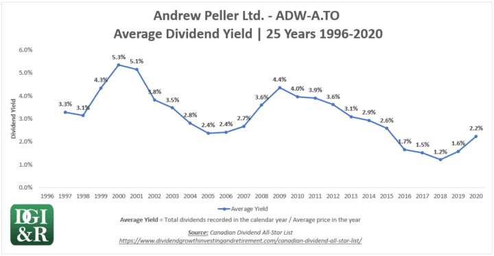 ADW.A - Andrew Peller Ltd. Average Dividend Yield 25-Year Chart 1996-2020