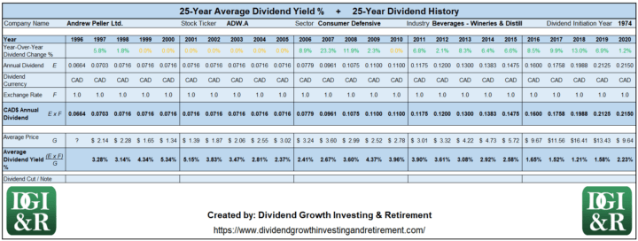 ADW.A - Andrew Peller Ltd. Average Dividend Yield 25-Year History Table 1996-2020