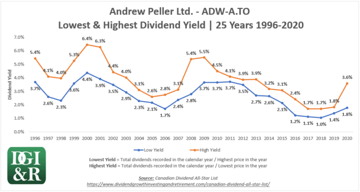 ADW.A - Andrew Peller Ltd. Lowest & Highest Dividend Yield 25-Year Chart 1996-2020
