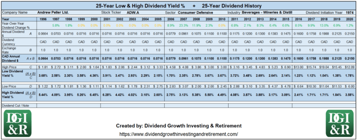 ADW.A - Andrew Peller Ltd. Lowest & Highest Dividend Yield 25-Year History Table 1996-2020