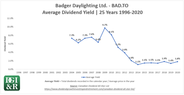 BAD - Badger Daylighting Ltd Average Dividend Yield 25-Year Chart 1996-2020