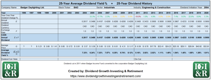 BAD - Badger Daylighting Ltd Average Dividend Yield 25-Year History Table 1996-2020