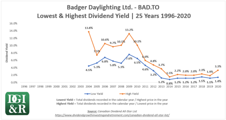 BAD - Badger Daylighting Ltd Lowest & Highest Dividend Yield 25-Year Chart 1996-2020
