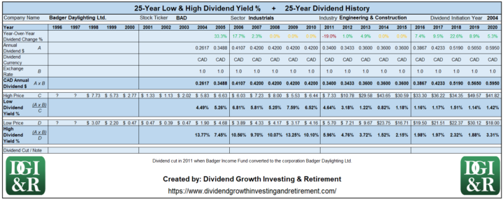 BAD - Badger Daylighting Ltd Lowest & Highest Dividend Yield 25-Year History Table 1996-2020