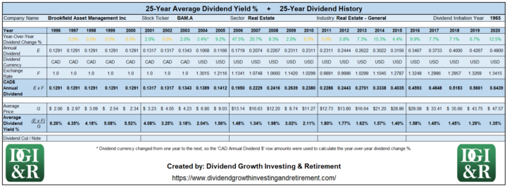 BAM.A - Brookfield Asset Management Inc Average Dividend Yield 25-Year History Table 1996-2020