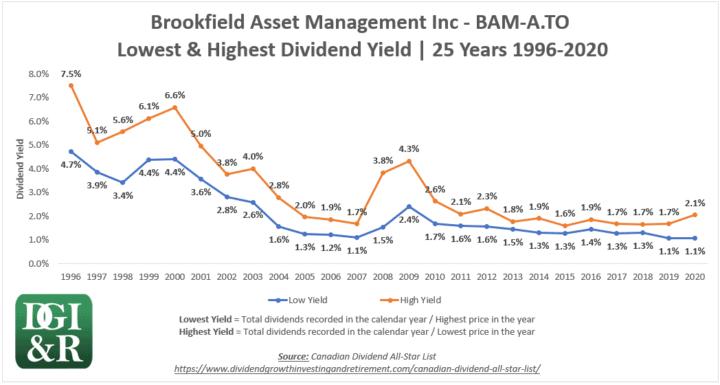 BAM.A - Brookfield Asset Management Inc Lowest & Highest Dividend Yield 25-Year Chart 1996-2020