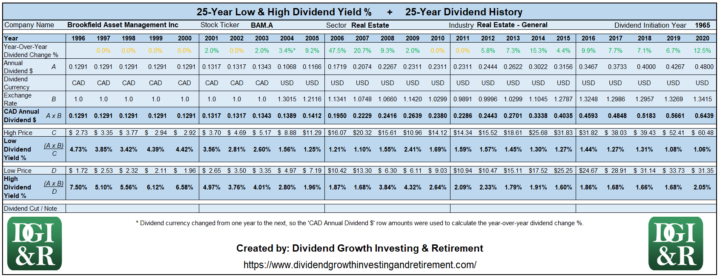 BAM.A - Brookfield Asset Management Inc Lowest & Highest Dividend Yield 25-Year History Table 1996-2020