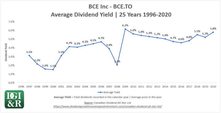 BCE - BCE Inc or Bell Average Dividend Yield 25-Year Chart 1996-2020