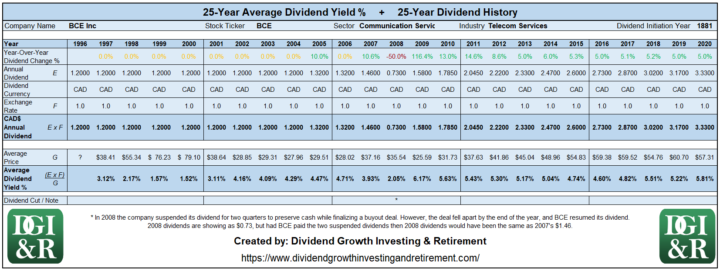 BCE - BCE Inc or Bell Average Dividend Yield 25-Year History Table 1996-2020