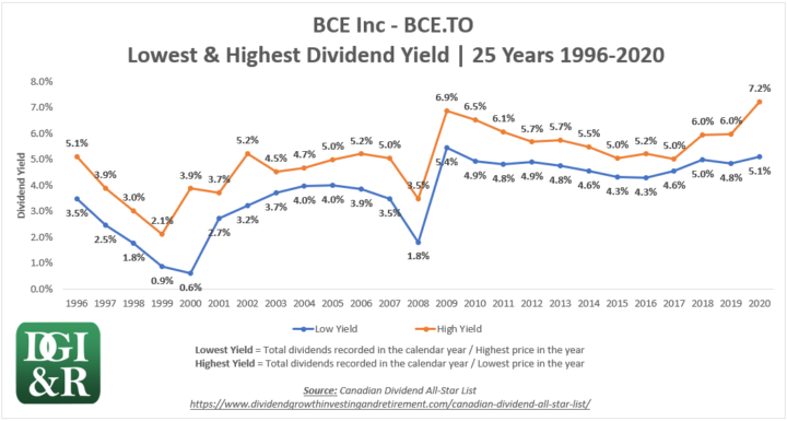 BCE - BCE Inc or Bell Lowest & Highest Dividend Yield 25-Year Chart 1996-2020