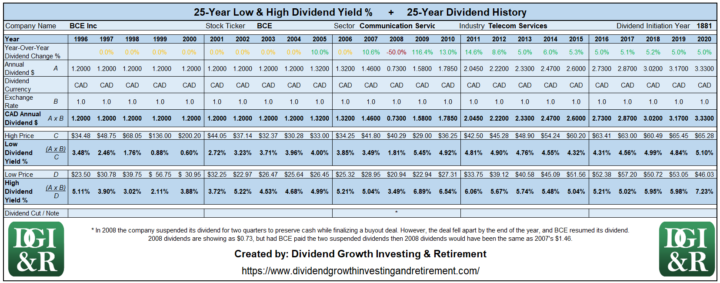BCE - BCE Inc or Bell Lowest & Highest Dividend Yield 25-Year History Table 1996-2020