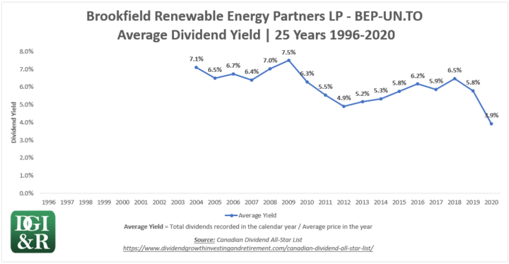 BEP.UN - Brookfield Renewable Energy Partners LP Average Dividend Yield 25-Year Chart 1996-2020
