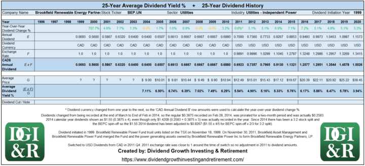 BEP.UN - Brookfield Renewable Energy Partners LP Average Dividend Yield 25-Year History 1996-2020