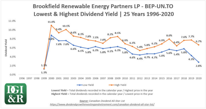 BEP.UN - Brookfield Renewable Energy Partners LP Lowest & Highest Dividend Yield 25-Year Chart 1996-2020