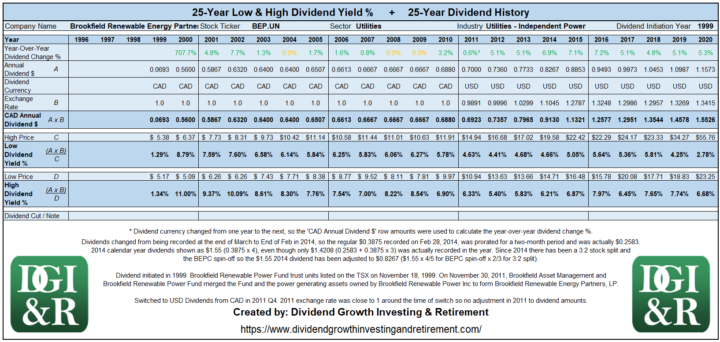 BEP.UN - Brookfield Renewable Energy Partners LP Lowest & Highest Dividend Yield 25-Year History 1996-2020