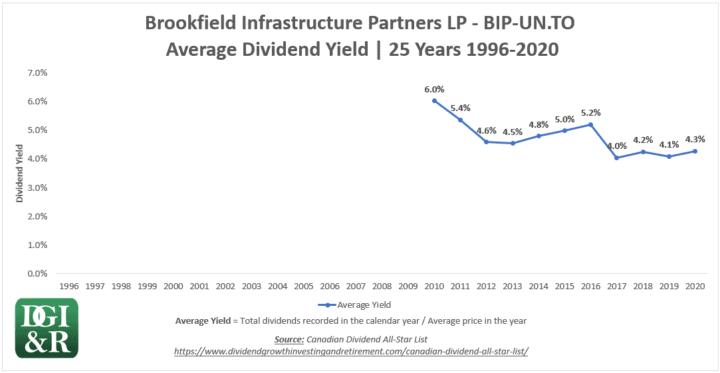 BIP.UN - Brookfield Infrastructure Partners LP Average Dividend Yield 25-Year Chart 1996-2020