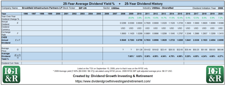 BIP.UN - Brookfield Infrastructure Partners LP Average Dividend Yield 25-Year History 1996-2020