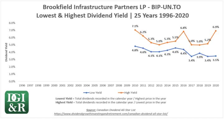 BIP.UN - Brookfield Infrastructure Partners LP Lowest & Highest Dividend Yield 25-Year Chart 1996-2020