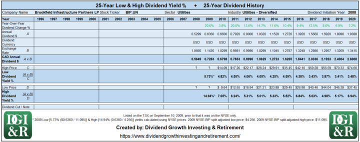 BIP.UN - Brookfield Infrastructure Partners LP Lowest & Highest Dividend Yield 25-Year History 1996-2020