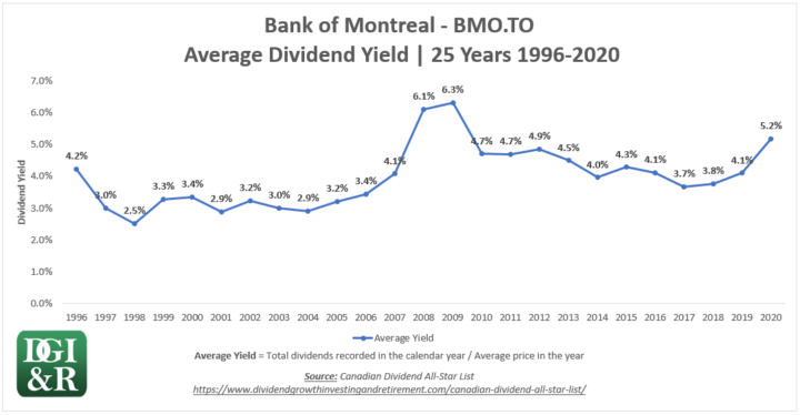 BMO - Bank of Montreal Average Dividend Yield 25-Year Chart 1996-2020