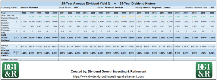 BMO - Bank of Montreal Average Dividend Yield 25-Year History Table 1996-2020