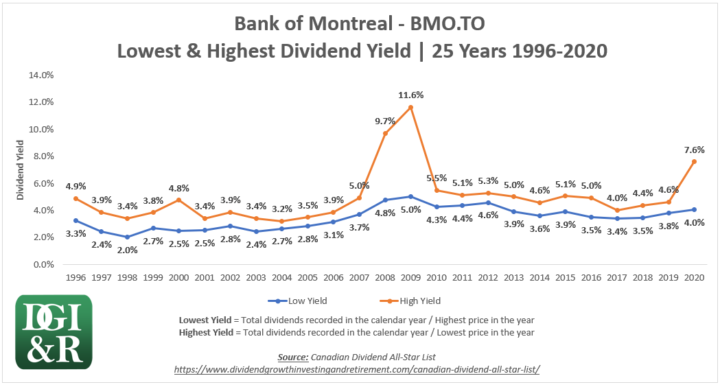 BMO - Bank of Montreal Lowest & Highest Dividend Yield 25-Year Chart 1996-2020