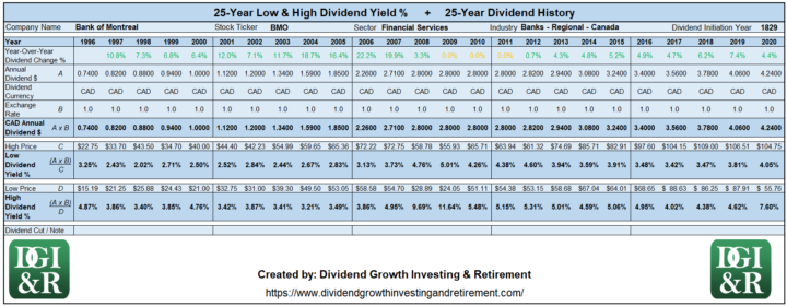 BMO - Bank of Montreal Lowest & Highest Dividend Yield 25-Year History Table 1996-2020