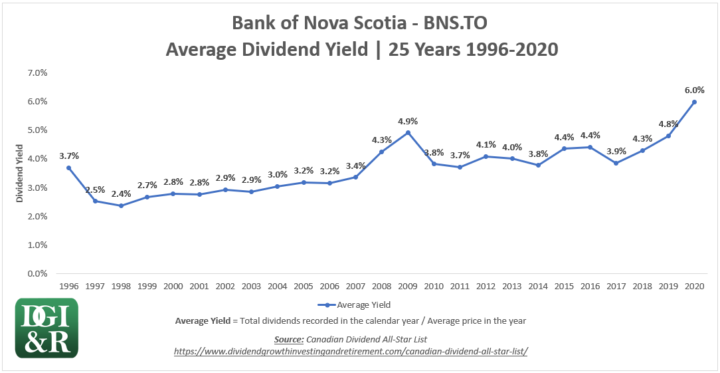 BNS - Bank of Nova Scotia or Scotiabank Average Dividend Yield 25-Year Chart 1996-2020