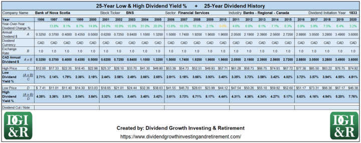 BNS - Bank of Nova Scotia or Scotiabank Lowest & Highest Dividend Yield 25-Year History Table 1996-2020