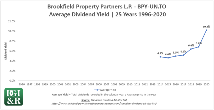 BPY.UN - Brookfield Property Partners LP Average Dividend Yield 25-Year Chart 1996-2020