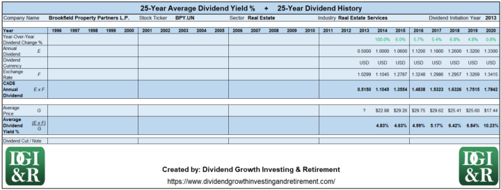 BPY.UN - Brookfield Property Partners LP Average Dividend Yield 25-Year History 1996-2020