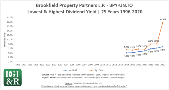BPY.UN - Brookfield Property Partners LP Lowest & Highest Dividend Yield 25-Year Chart 1996-2020