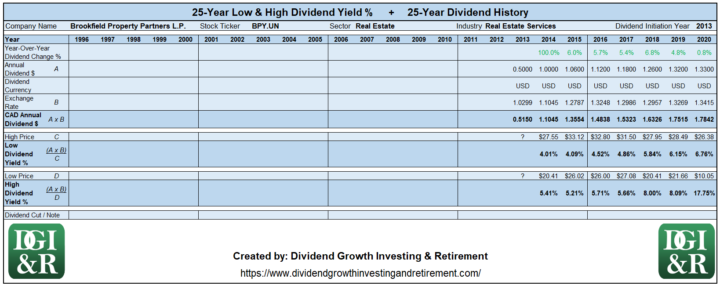 BPY.UN - Brookfield Property Partners LP Lowest & Highest Dividend Yield 25-Year History 1996-2020
