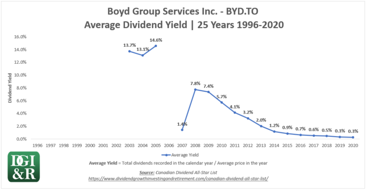 BYD - Boyd Group Services Inc Average Dividend Yield 25-Year Chart 1996-2020