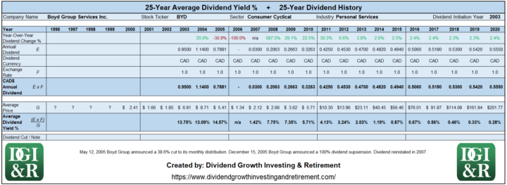 BYD - Boyd Group Services Inc Average Dividend Yield 25-Year History Table 1996-2020