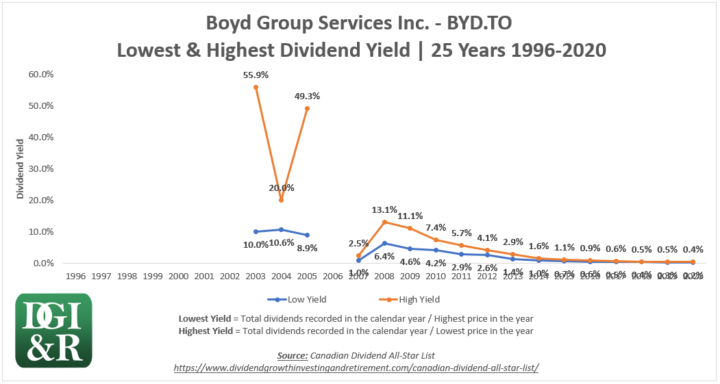 BYD - Boyd Group Services Inc Lowest & Highest Dividend Yield 25-Year Chart 1996-2020