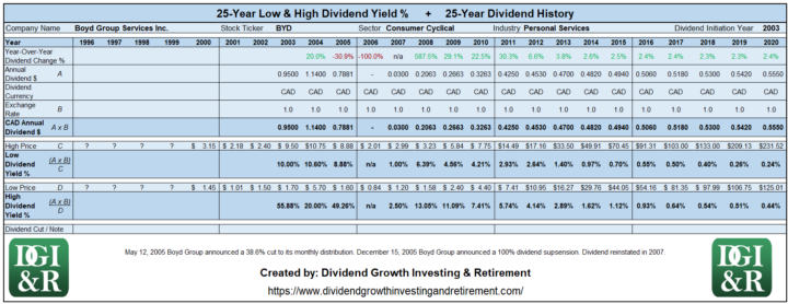 BYD - Boyd Group Services Inc Lowest & Highest Dividend Yield 25-Year History Table 1996-2020
