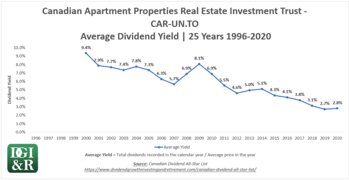 CAR.UN - Canadian Apartment Properties REIT Average Dividend Yield 25-Year Chart 1996-2020